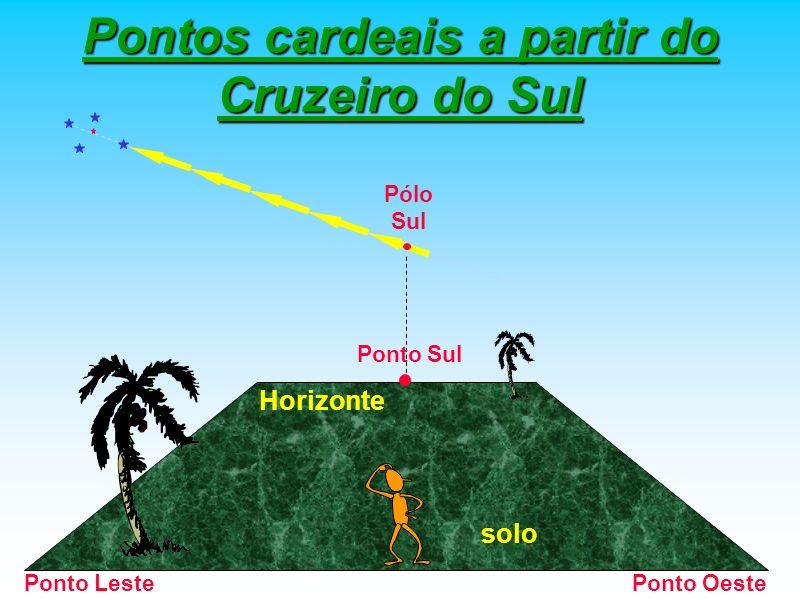 Pontos cardeais a partir do Cruzeiro do Sul