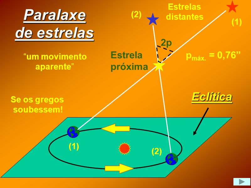 Paralaxe de estrelas Eclítica 2p Estrela próxima pmáx. = 0,76