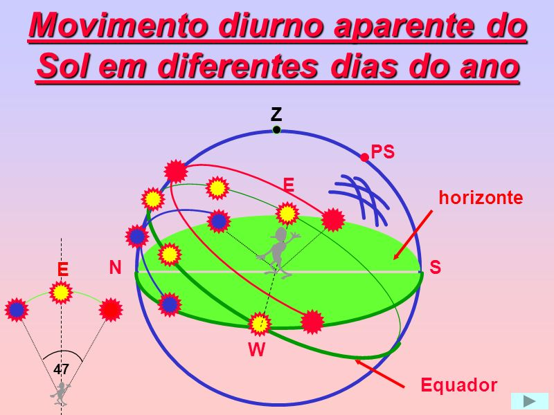 Movimento diurno aparente do Sol em diferentes dias do ano