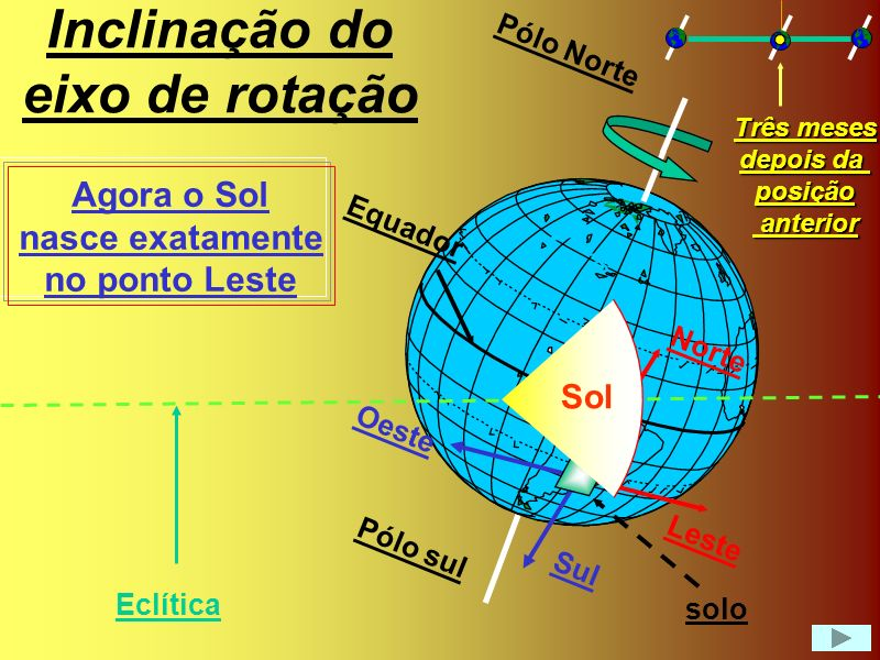 Inclinação do eixo de rotação