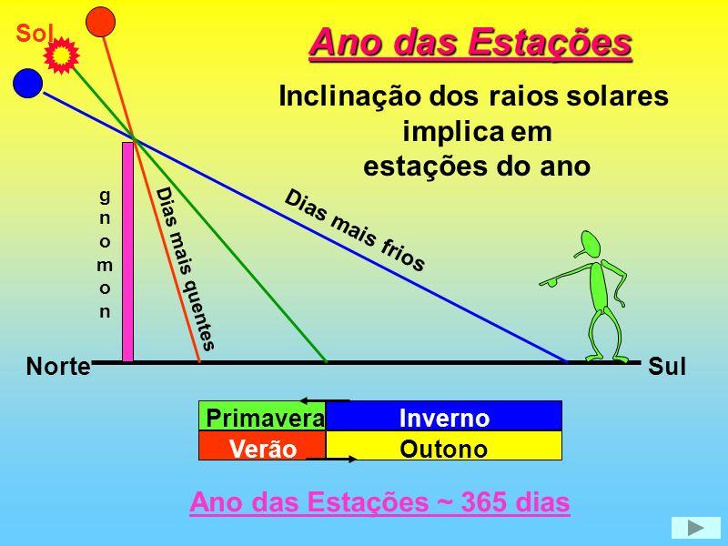 Inclinação dos raios solares