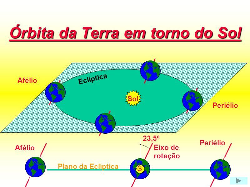 Órbita da Terra em torno do Sol