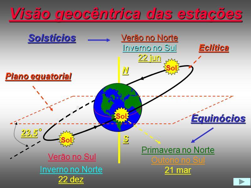 Visão geocêntrica das estações