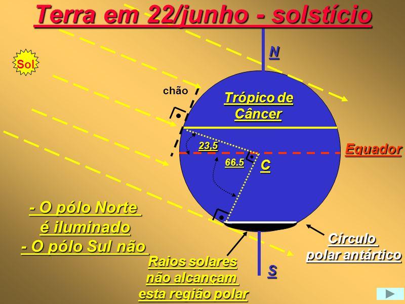 Terra em 22/junho - solstício