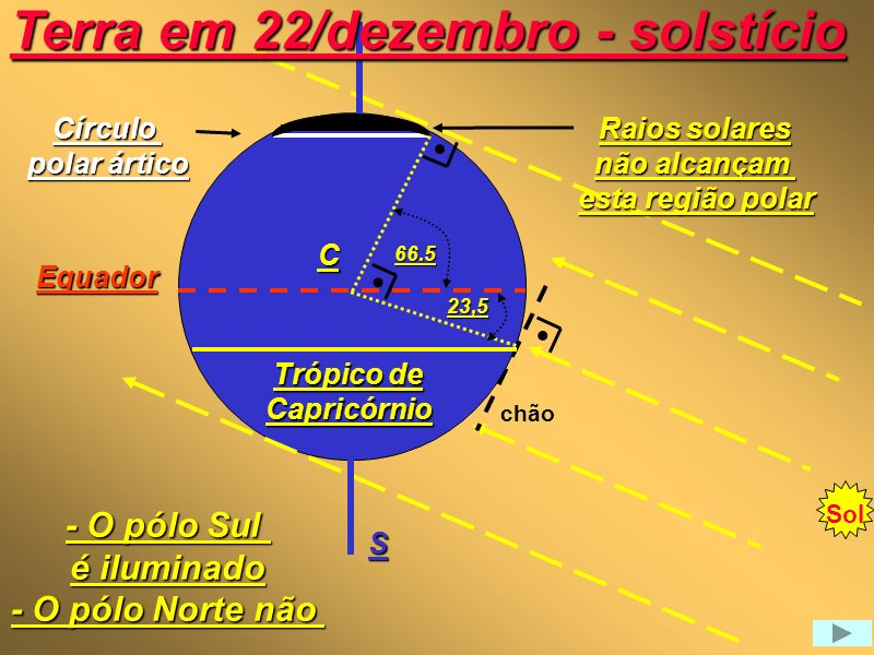 Terra em 22/dezembro - solstício