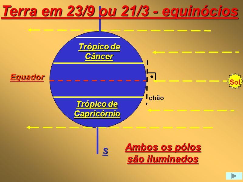 Terra em 23/9 ou 21/3 - equinócios