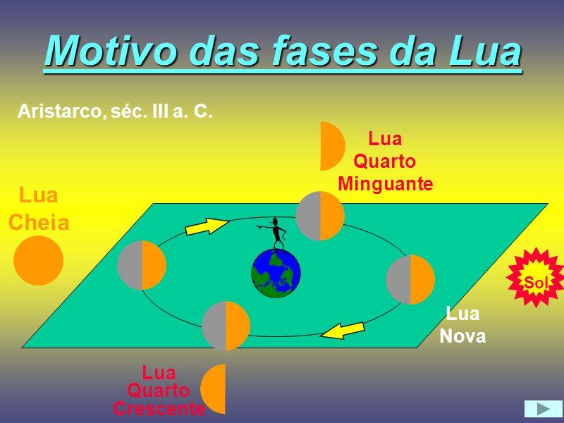 Motivo das fases da Lua Lua Cheia Aristarco, séc. III a. C. Lua Quarto