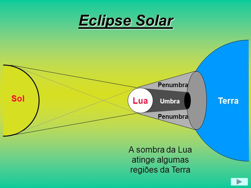 Eclipse Solar Sol Lua Terra A sombra da Lua atinge algumas