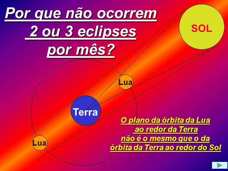 Por que não ocorrem 2 ou 3 eclipses por mês