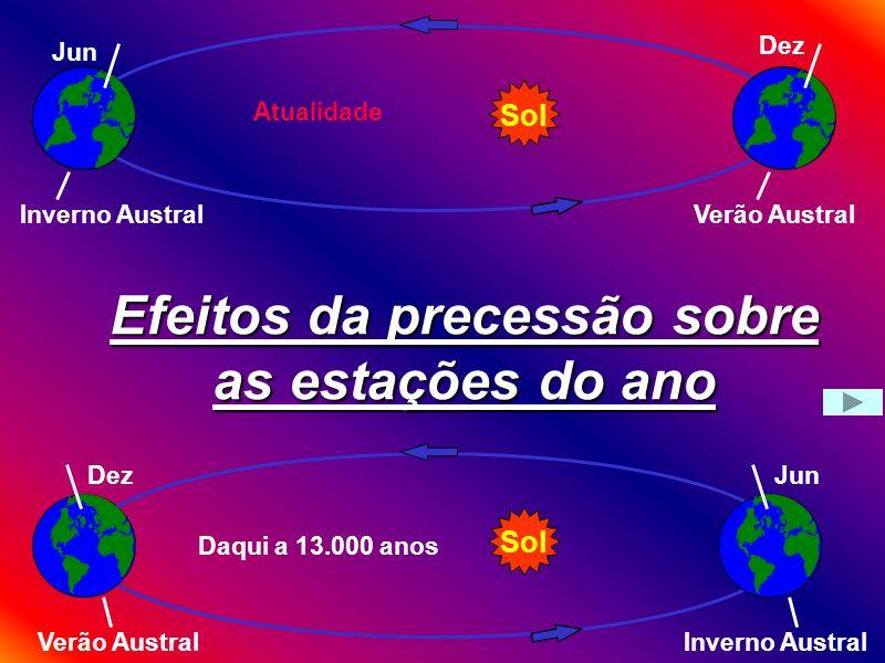 Efeitos da precessão sobre as estações do ano