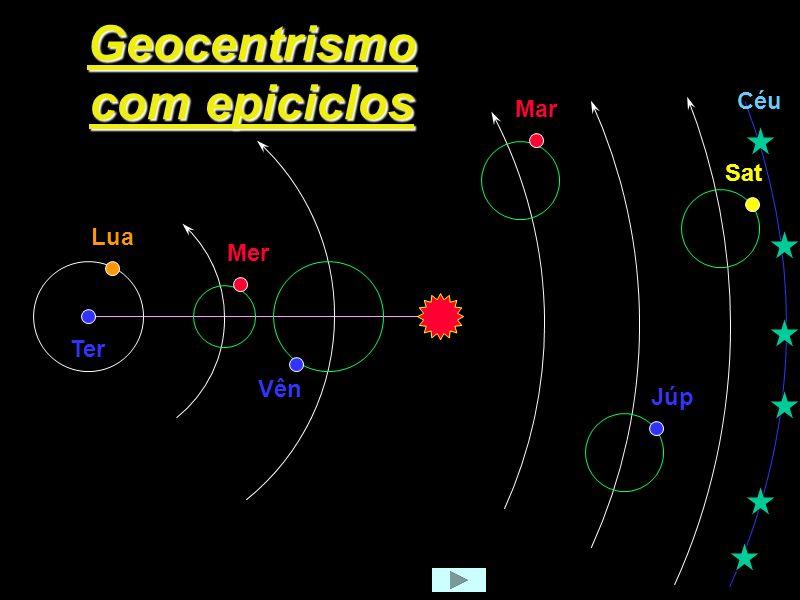 Geocentrismo com epiciclos
