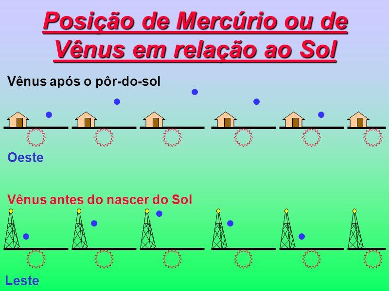 Posição de Mercúrio ou de Vênus em relação ao Sol