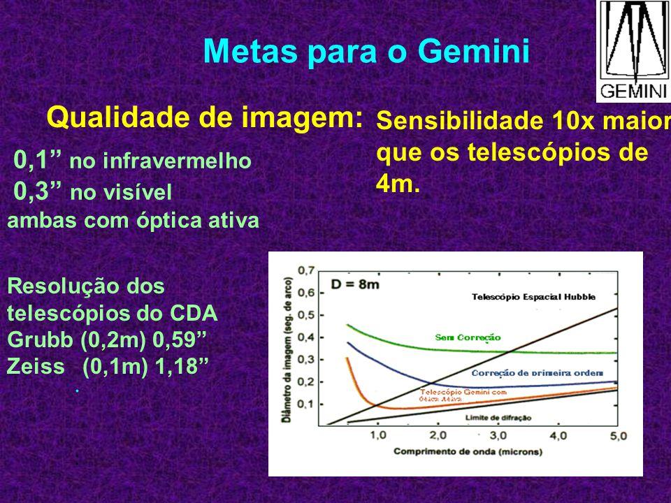 Metas para o Gemini Qualidade de imagem: Sensibilidade 10x maior