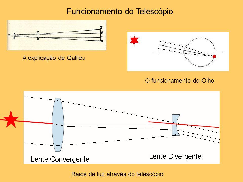 Funcionamento do Telescópio