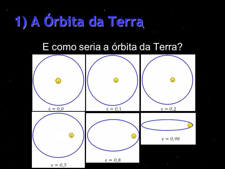 E como seria a órbita da Terra