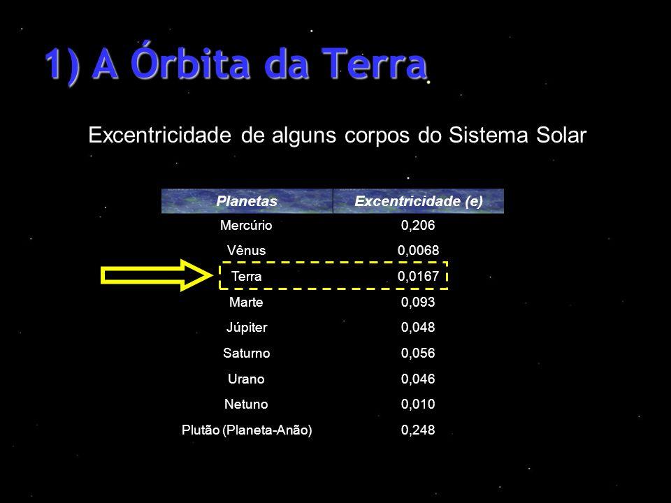 1) A Órbita da Terra Excentricidade de alguns corpos do Sistema Solar