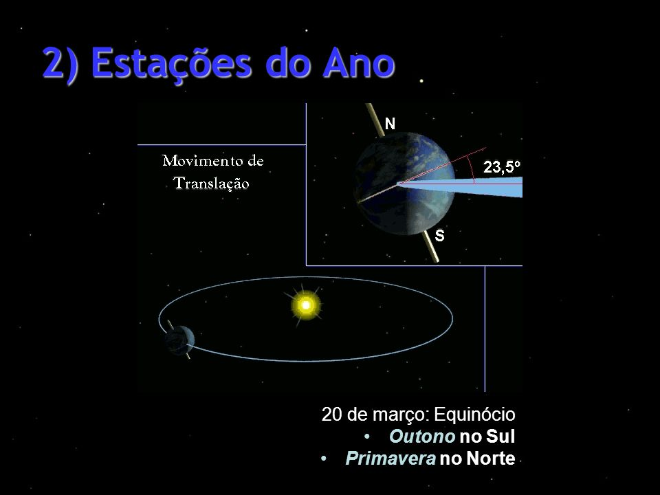 2) Estações do Ano 20 de março: Equinócio Outono no Sul