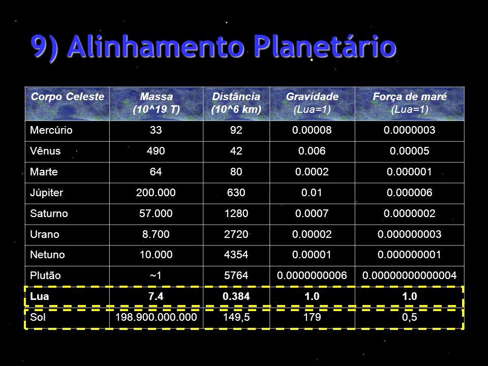 9) Alinhamento Planetário