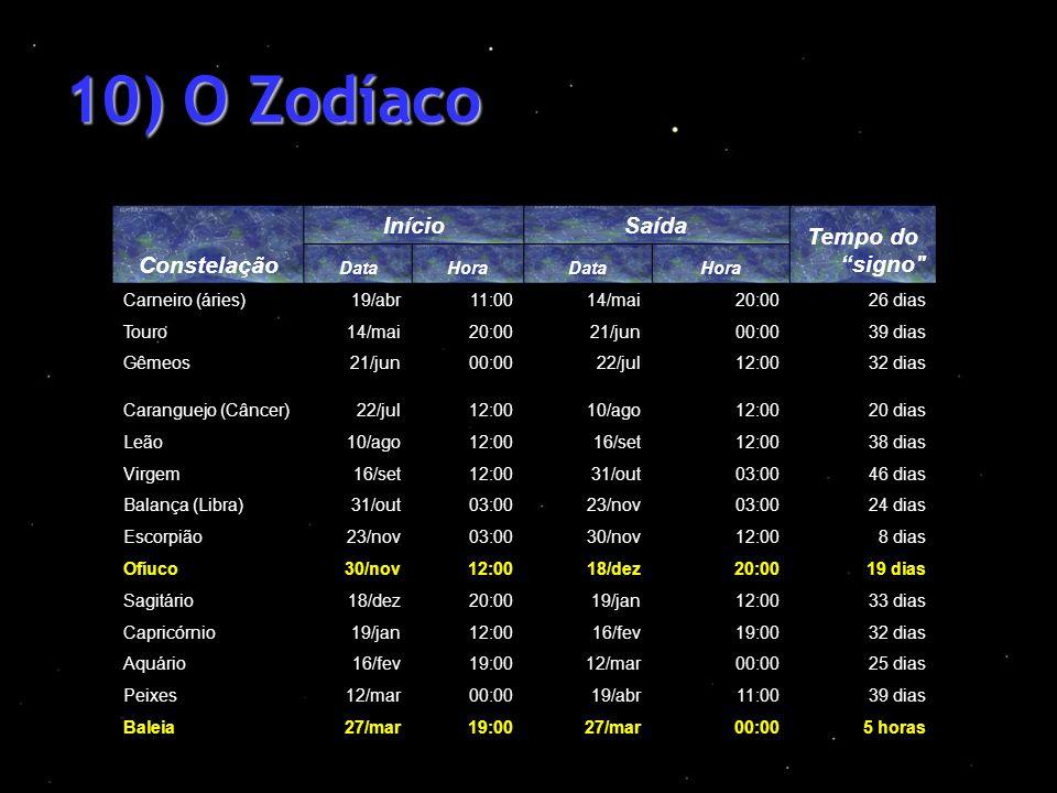 10) O Zodíaco Constelação Início Saída Tempo do signo Data Hora