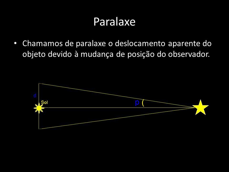 Paralaxe Chamamos de paralaxe o deslocamento aparente do objeto devido à mudança de posição do observador.