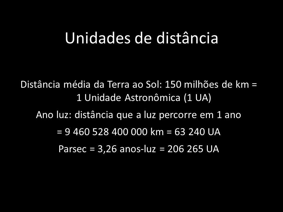 Unidades de distância