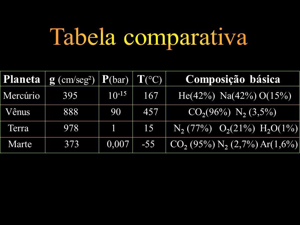 Tabela comparativa Planeta g (cm/seg²) P(bar) T(°C) Composição básica