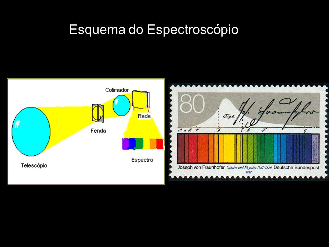 Esquema do Espectroscópio