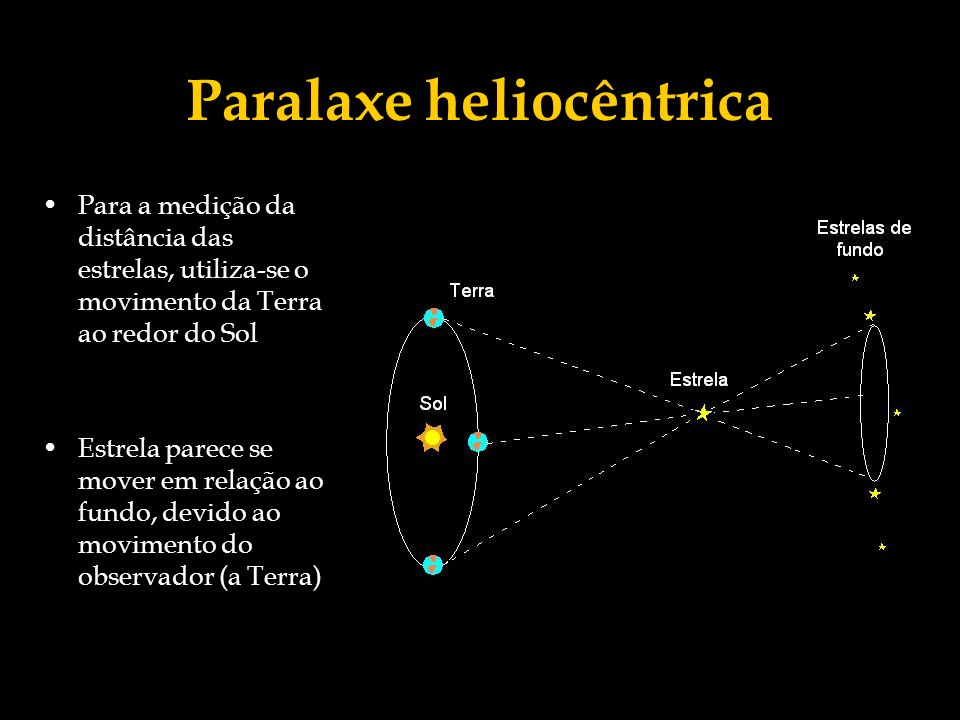 Paralaxe heliocêntrica