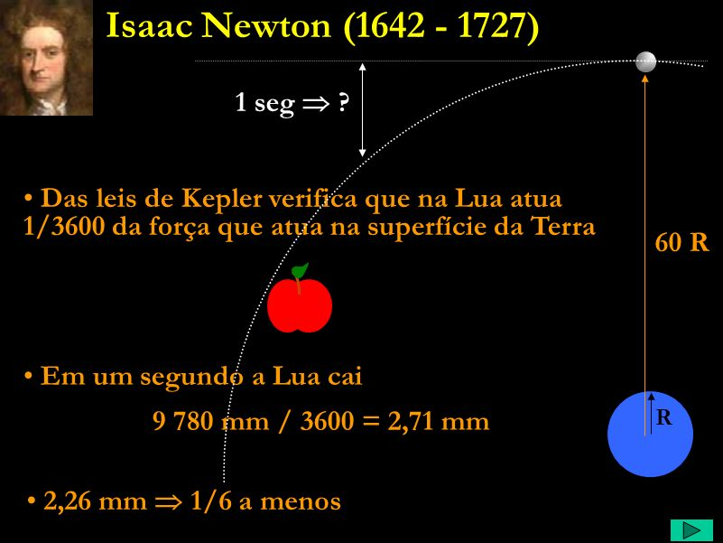 Isaac Newton (1642 - 1727) 1 seg  Das leis de Kepler verifica que na Lua atua 1/3600 da força que atua na superfície da Terra.