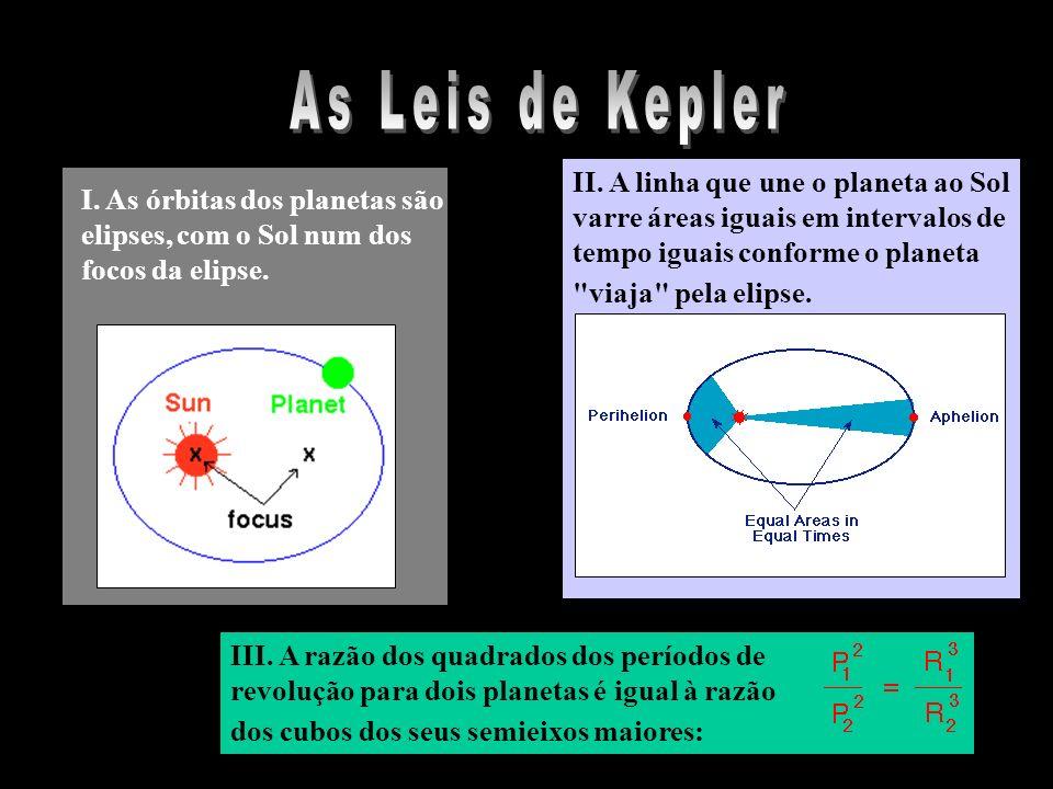 As Leis de Kepler II. A linha que une o planeta ao Sol varre áreas iguais em intervalos de tempo iguais conforme o planeta viaja pela elipse.