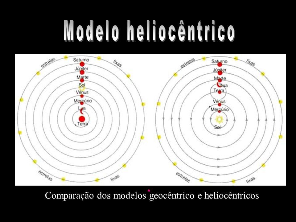 Modelo heliocêntrico Comparação dos modelos geocêntrico e heliocêntricos