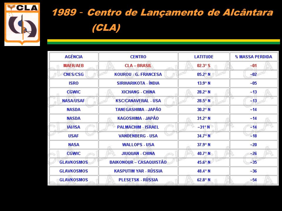 1989 - Centro de Lançamento de Alcântara