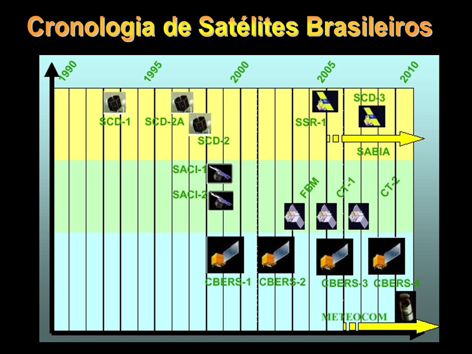 Cronologia de Satélites Brasileiros