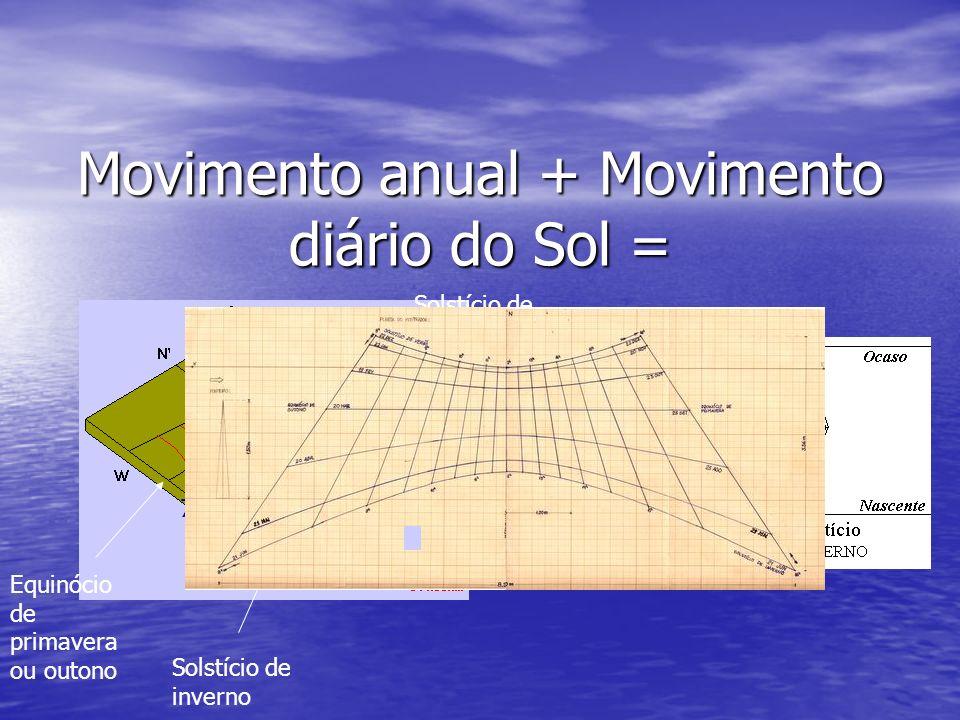 Movimento anual + Movimento diário do Sol =