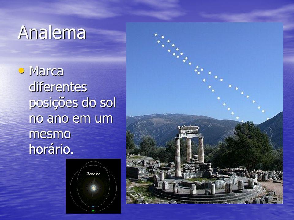Analema Marca diferentes posições do sol no ano em um mesmo horário.