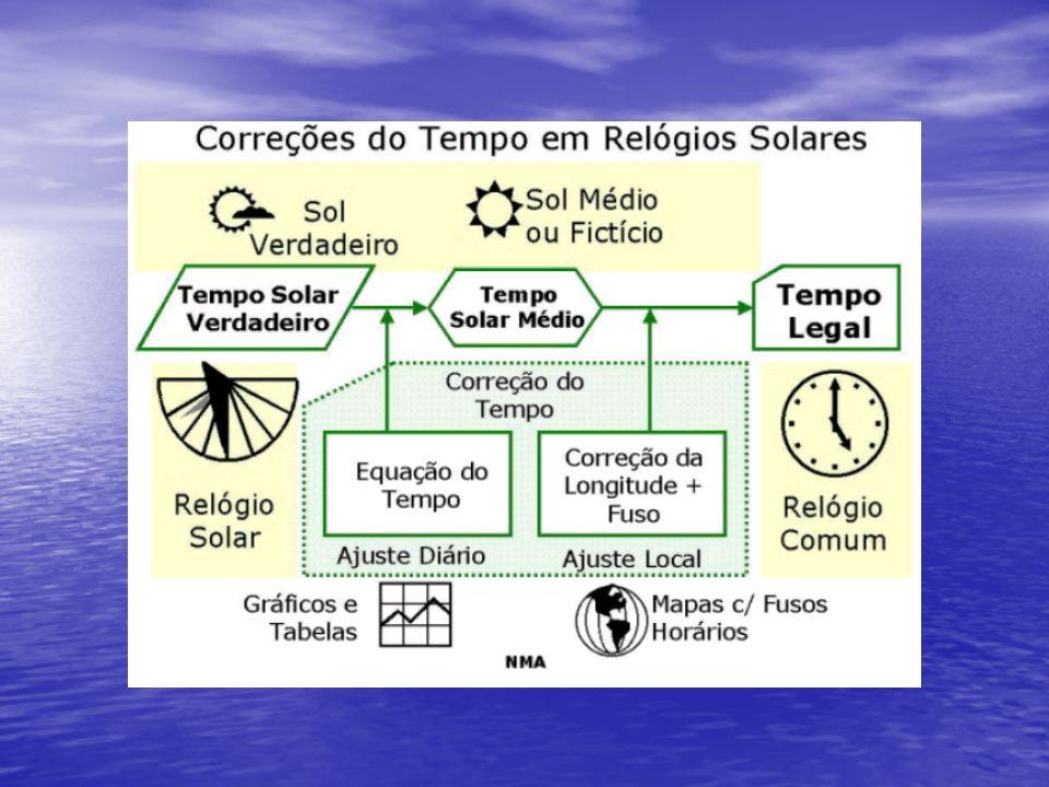 Para os relógios solares se adequarem a hora normal ou a hora que obtemos de um relógio de pulso e necessário alguns ajustes.