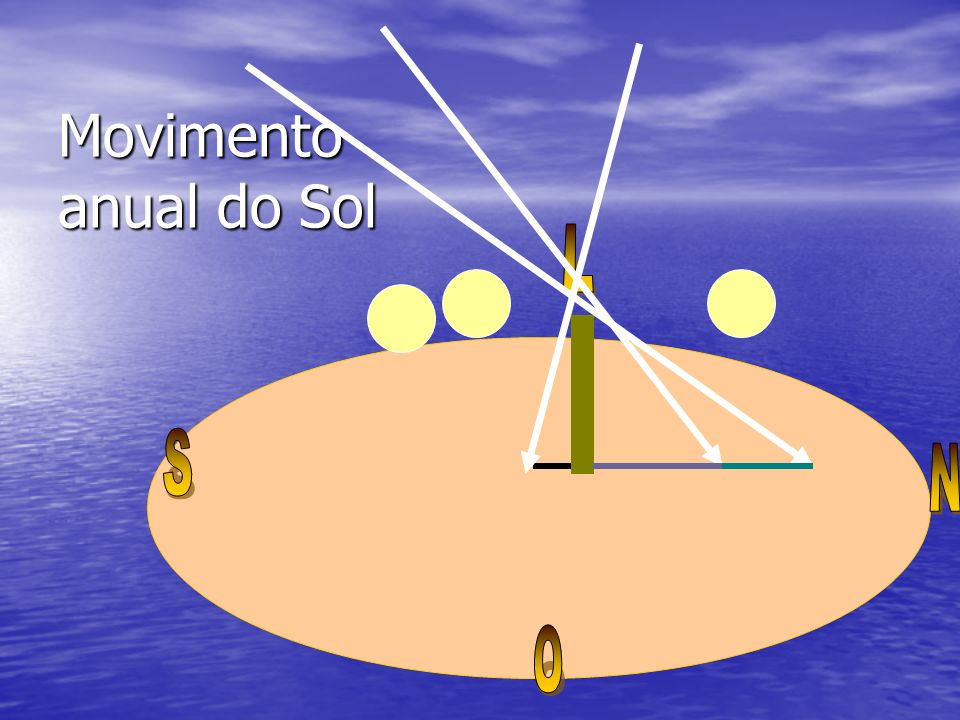 Movimento anual do Sol L S N O