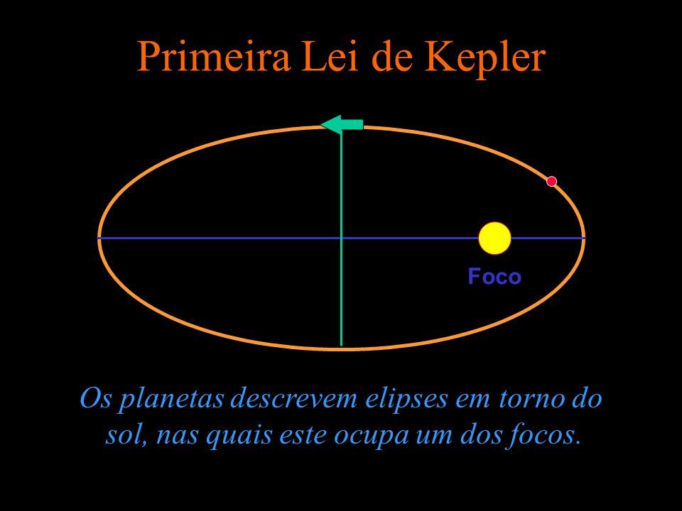 Primeira Lei de Kepler Os planetas descrevem elipses em torno do