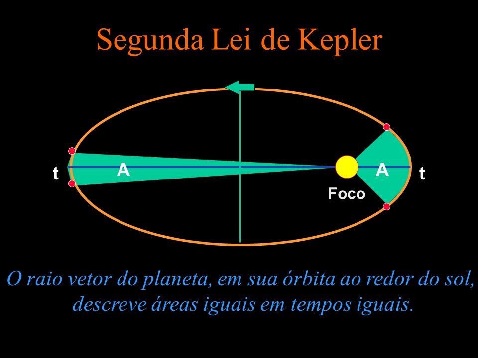 Segunda Lei de Kepler A. A. t. t. Foco. O raio vetor do planeta, em sua órbita ao redor do sol,