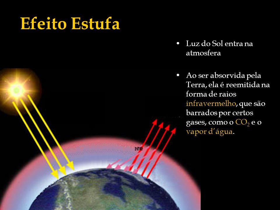Efeito Estufa Luz do Sol entra na atmosfera