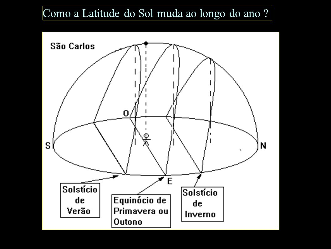 Como a Latitude do Sol muda ao longo do ano