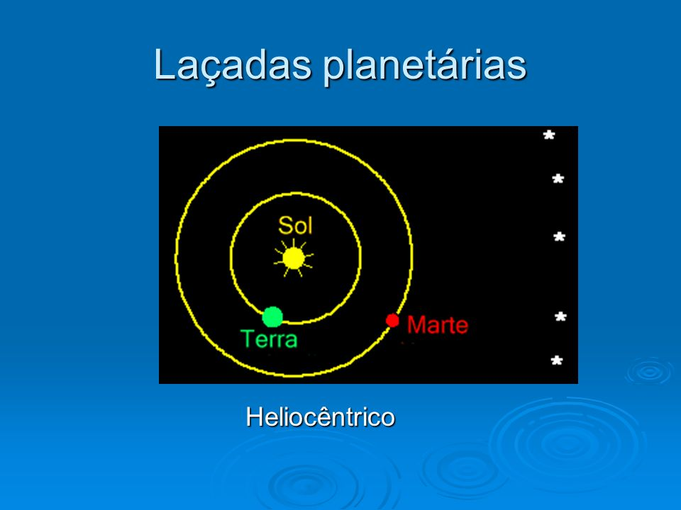 Laçadas planetárias Heliocêntrico