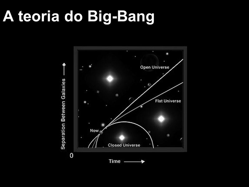 A teoria do Big-Bang