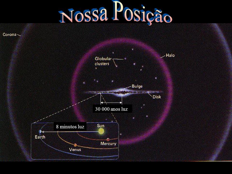 Nossa Posição 30 000 anos luz 8 minutos luz