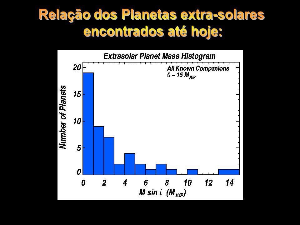 Relação dos Planetas extra-solares