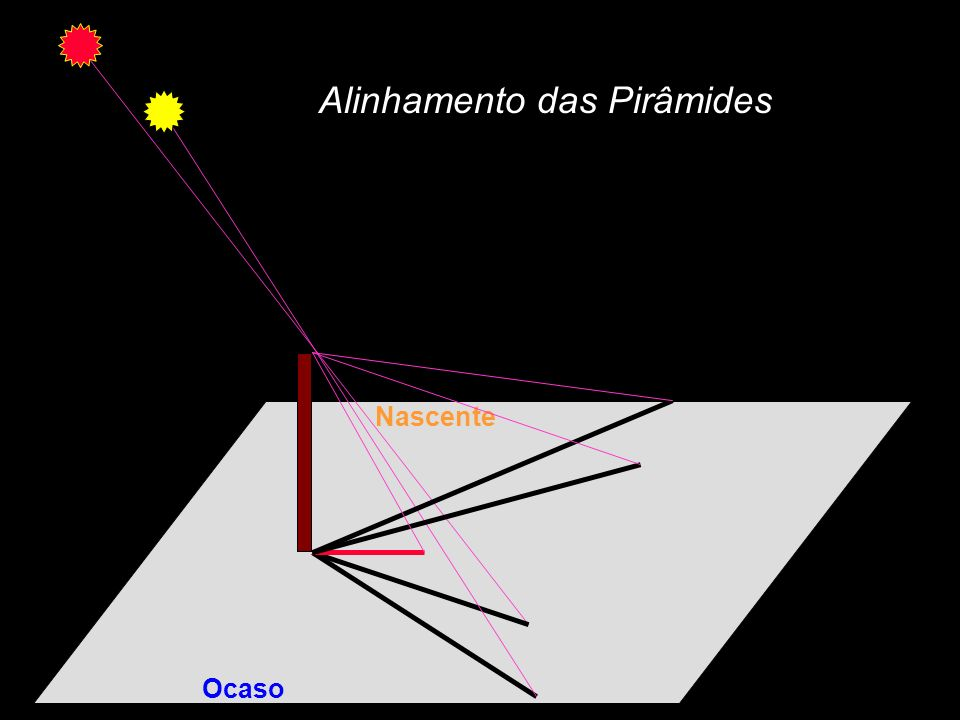 Alinhamento das Pirâmides