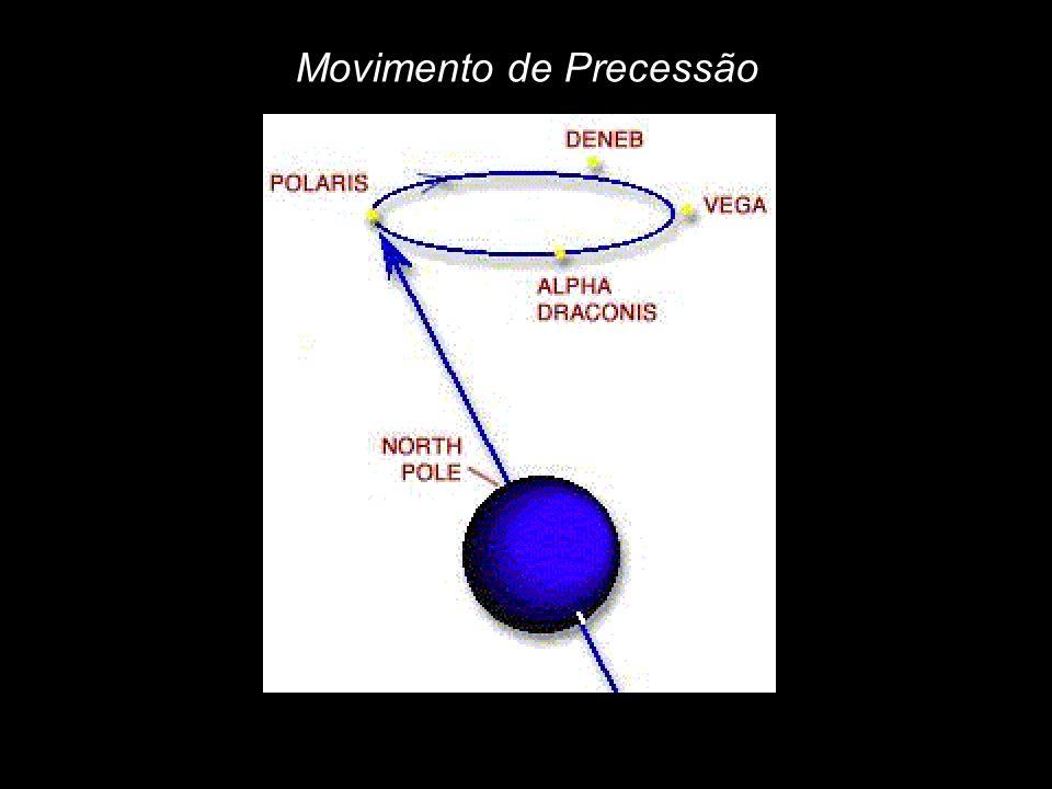 Movimento de Precessão