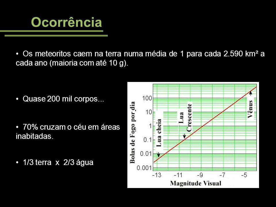Ocorrência Os meteoritos caem na terra numa média de 1 para cada 2.590 km² a cada ano (maioria com até 10 g).