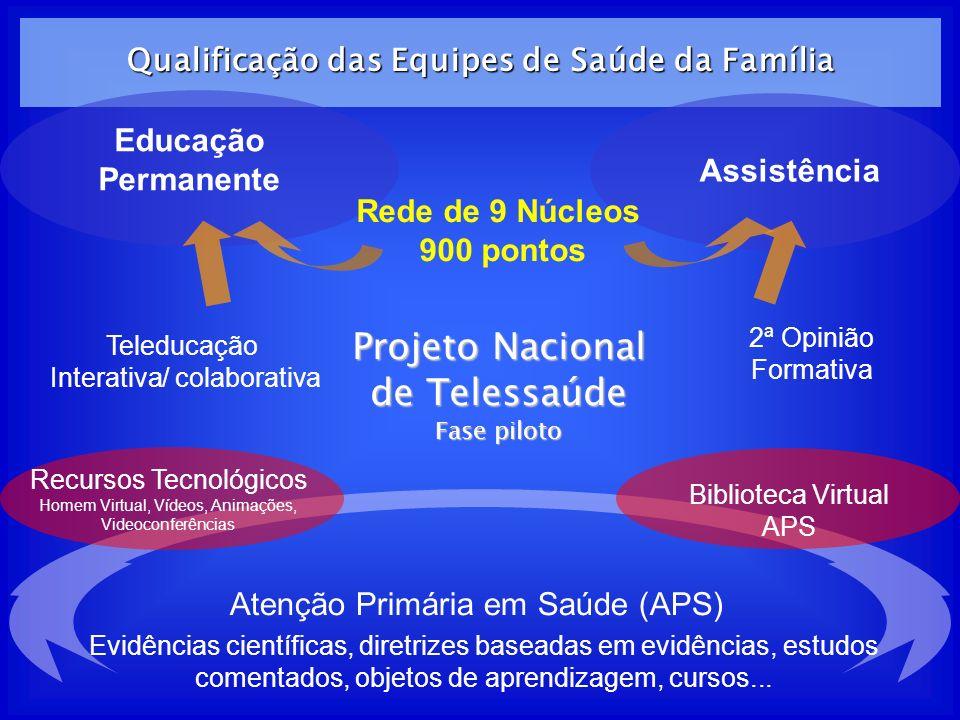 Qualificação das Equipes de Saúde da Família