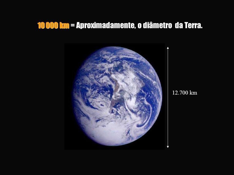 10 000 km = Aproximadamente, o diâmetro da Terra.